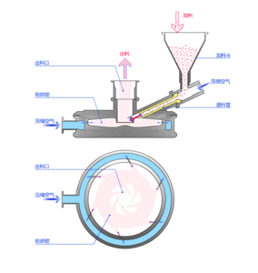 AS200型圆盘式气流粉碎机